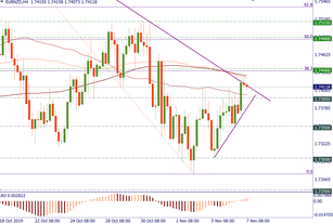 Keep an eye on EUR/NZD