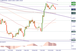 GBP/USD is near support