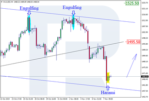Japanese Candlesticks Analysis 08.11.2019 (GOLD, NZDUSD)
