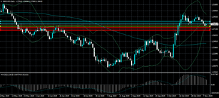 GBPUSD 1.2770 support holds