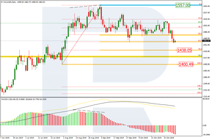 Fibonacci Retracements Analysis 11.11.2019 (GOLD, USDCHF)