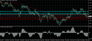 EURUSD bulls need to reclaim 1.1065