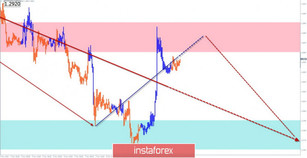 Simplified wave analysis of GBP/USD and USD/JPY on November 12