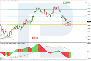 Fibonacci Retracements Analysis 12.11.2019 (EURUSD, USDJPY)