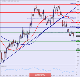 Technical analysis of EUR/USD for November 12, 2019