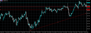 USDJPY lacking direction