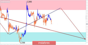 Simplified wave analysis of GBP/USD, USD/JPY, and USD/CHF on November 14