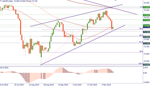 AUD/JPY needs to decide