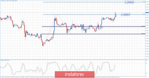 GBP/USD 11.15.2019 - First upward objective at the price of 1.2896 reached, potential for more upside