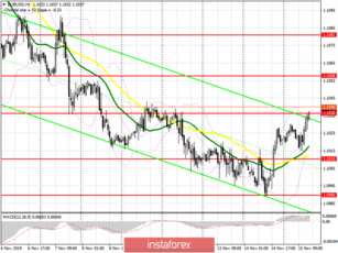 EUR/USD: plan for the American session on November 15th. Good US retail sales data did not help the dollar much