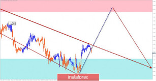 Simplified wave analysis of EUR/USD and AUD/USD on November 15