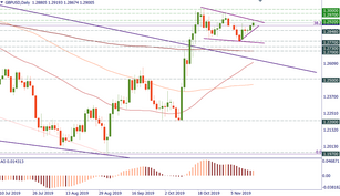 GBP/USD: levels to trade