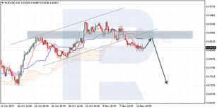 Ichimoku Cloud Analysis 13.11.2019 (AUDUSD, NZDUSD, USDCAD)