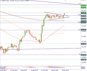 GBP/JPY tests the upside