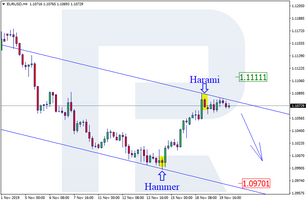 Japanese Candlesticks Analysis 20.11.2019 (EURUSD, USDJPY)