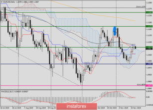 Analytical review for EUR/USD on November 20, 2019