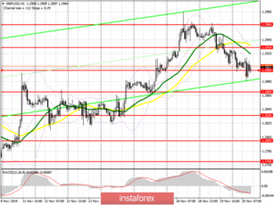 GBP/USD: plan for the American session on November 20th. Bears are trying to gain a foothold below the support of 1.2900