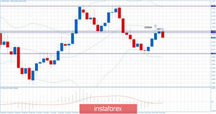 EUR/USD for November 20,2019 - Rejection of the major resistance at 1.1080, downside pressure and selling opportuntiies preferable