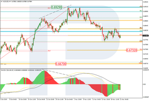 Fibonacci Retracements Analysis 21.11.2019 (AUDUSD, USDCAD)