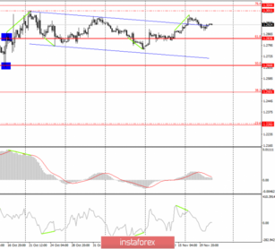 GBP/USD. November 21. Minutes of the Fed failed to wake traders