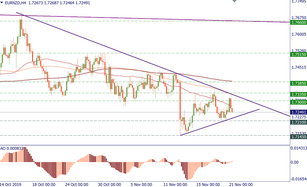 EUR/NZD: the short-term downtrend