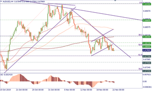 AUD/USD is under strong resistance