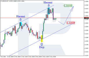Japanese Candlesticks Analysis 22.11.2019 (USDCAD, AUDUSD)