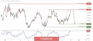 USD/CHF to drop from 1st resistance, potential drop!