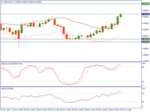 NZDCAD is on the rise, but not for long
