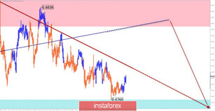 Simplified wave analysis of the AUD/USD, USD/CHF and GBP/JPY on November 29