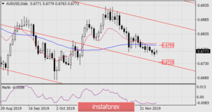 Forecast for AUD/USD on December 2, 2019
