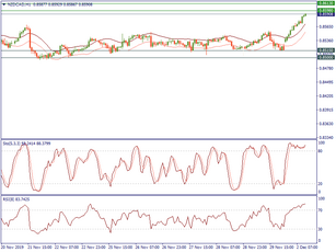 NZDCAD rises to the August resistance