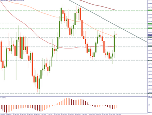 EUR/USD is at decisive levels