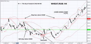 Retrospektif Analisis Teknikal &WHEAT/RUB Dari 2018-06-06