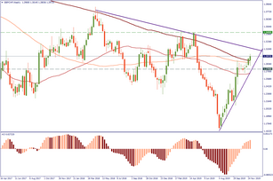 GBP/CHF: testing the resistance