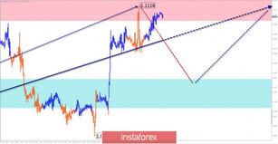 Simplified wave analysis of EUR/USD, AUD/USD, and GBP/JPY on December 6
