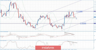 EUR/USD for December 02,2019 - Rejection of the main resistance at 1.1109, potential for downside and test of 1.1029