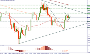 AUD/USD is consolidating