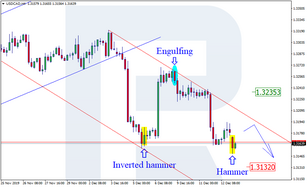 Japanese Candlesticks Analysis 13.12.2019 (USDCAD, AUDUSD)