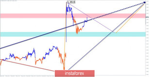 Simplified wave analysis for GBP/USD, USD/JPY, and USD/CHF for December 16