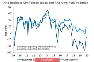 Positive demand supports AUD and NZD, Kiwi still looks confident, and Aussie still follows the market