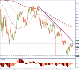 AUD/JPY: testing the resistance
