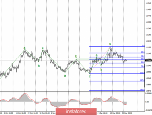 Analysis of EUR/USD and GBP/USD for December 25. Holidays made markets freeze