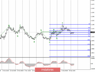Analysis of EUR/USD and GBP/USD for December 26. Christmas holidays continue