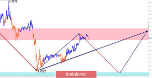 Simplified wave analysis for GBP/USD and USD/JPY for December 26