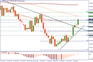 NZD/USD aims higher