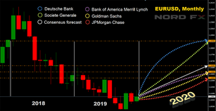 Forecast: Dollar, Euro And Other Currencies In 2020