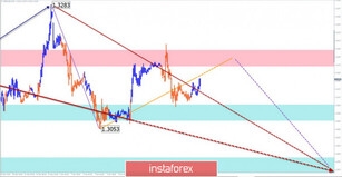 Simplified wave analysis of GBP/USD and USD/JPY on January 8