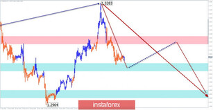 Simplified wave analysis of GBP/USD, USD/JPY, and USD/CHF on January 6