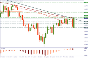 USD/JPY: trade ideas for the NFP day